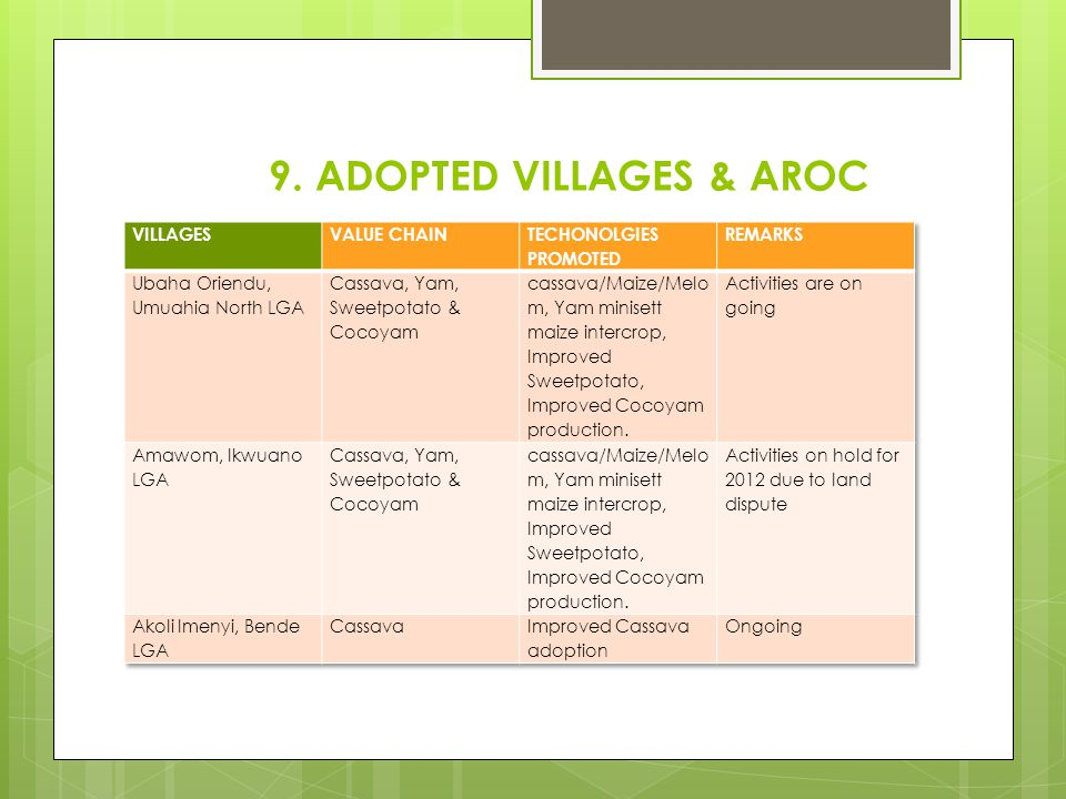 9. ADOPTED VILLAGES & AROC