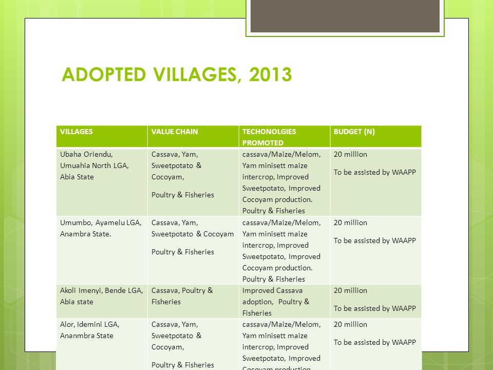 ADOPTED VILLAGES, 2013 VILLAGES VALUE CHAIN TECHONOLGIES PROMOTED