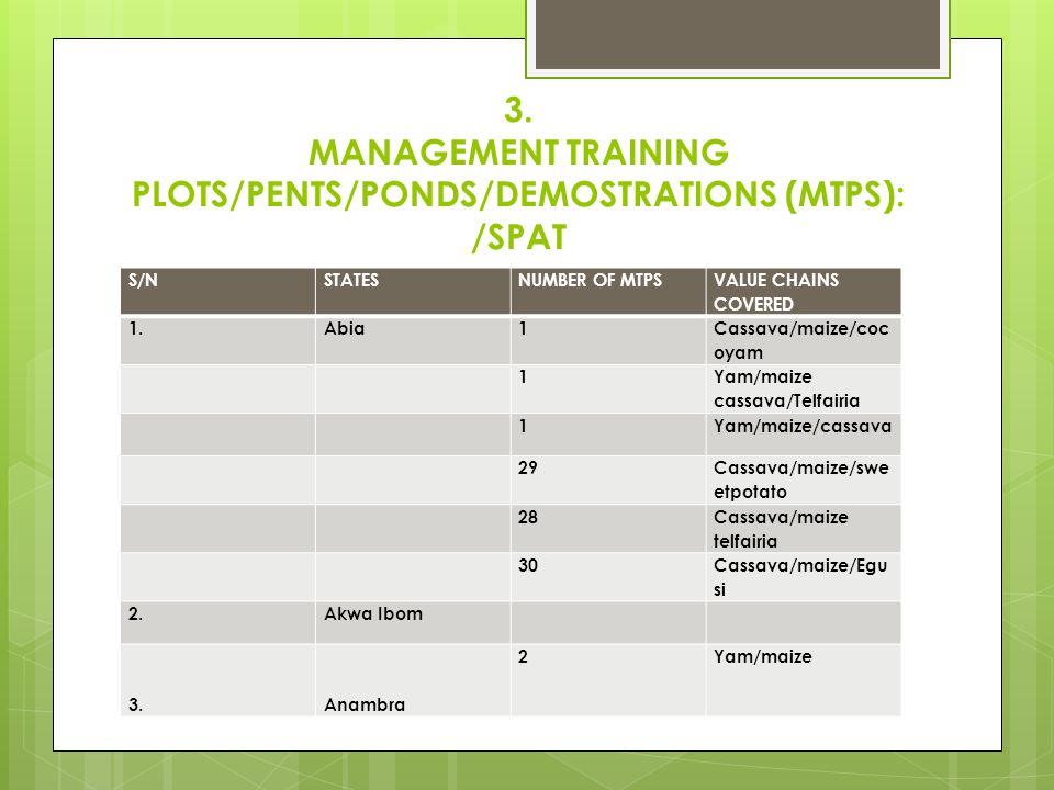 3. MANAGEMENT TRAINING PLOTS/PENTS/PONDS/DEMOSTRATIONS (MTPS): /SPAT