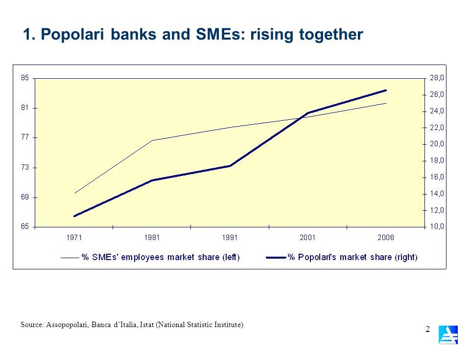 1. Popolari banks and SMEs: rising together