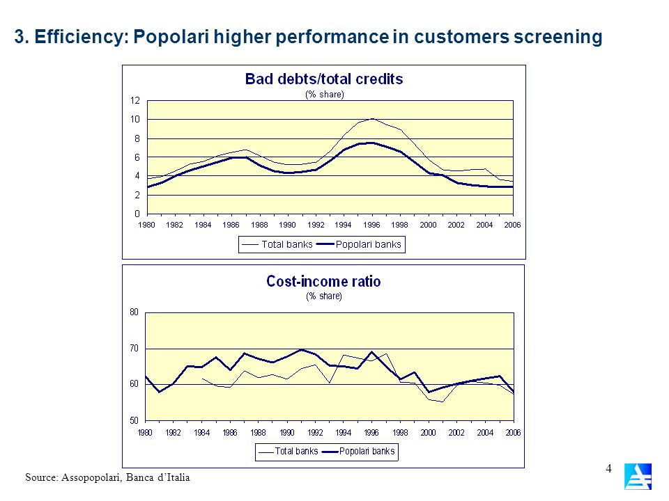 3. Efficiency: Popolari higher performance in customers screening