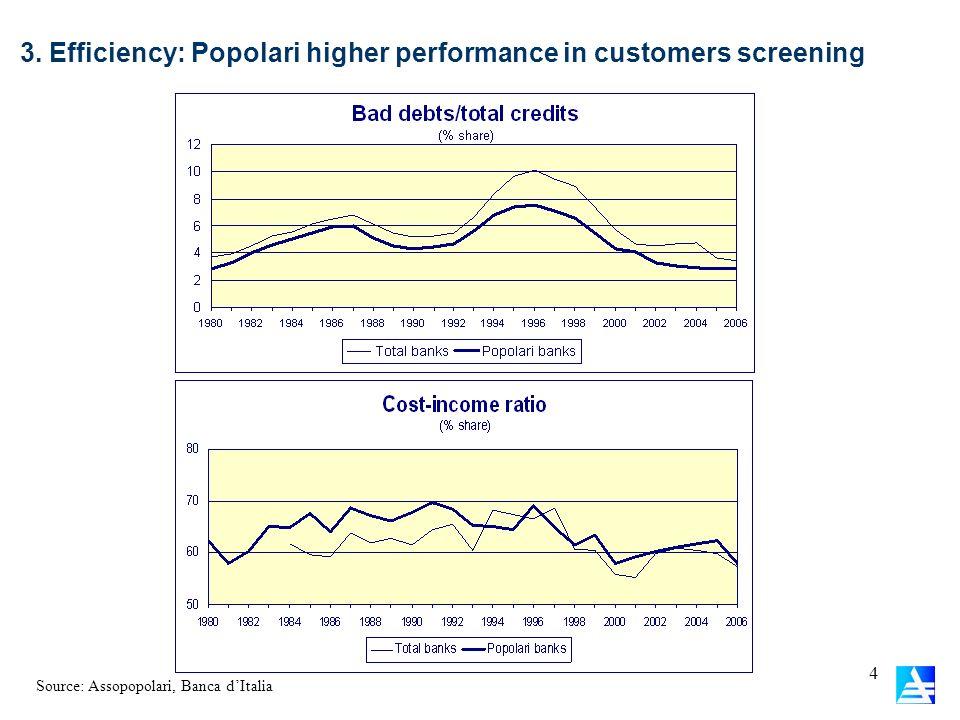 3. Efficiency: Popolari higher performance in customers screening