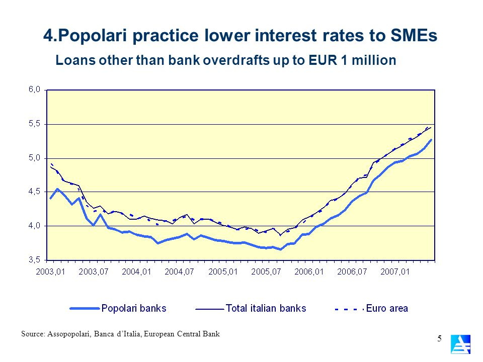 4.Popolari practice lower interest rates to SMEs