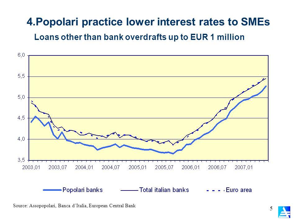 4.Popolari practice lower interest rates to SMEs