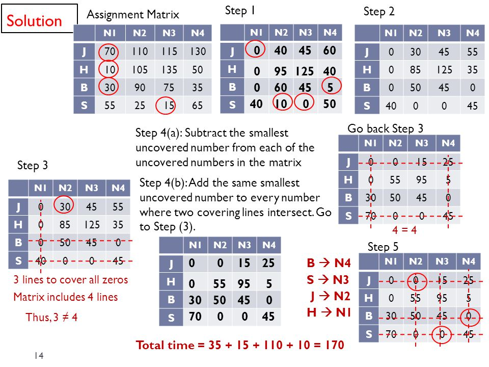 Solution Step 1 Step 2 Assignment Matrix 40 45 60 95 125 40 60 45 5 40