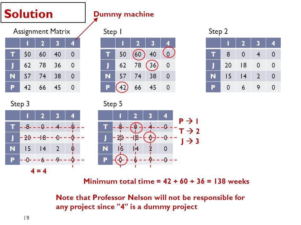Solution Dummy machine Assignment Matrix Step 1 Step 2 Step 3 Step 5