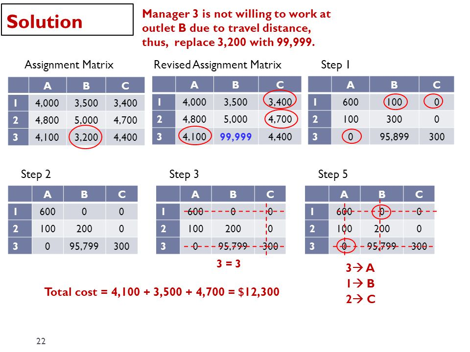 Solution Manager 3 is not willing to work at outlet B due to travel distance, thus, replace 3,200 with 99,999.