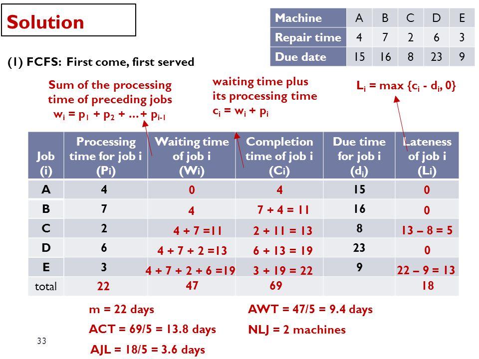 Solution Machine A B C D E Repair time 4 7 2 6 3 Due date 15 16 8 23 9