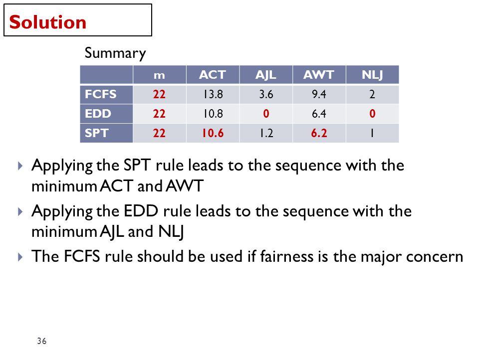 Solution Summary. m. ACT. AJL. AWT. NLJ. FCFS. 22. 13.8. 3.6. 9.4. 2. EDD. 10.8. 6.4.
