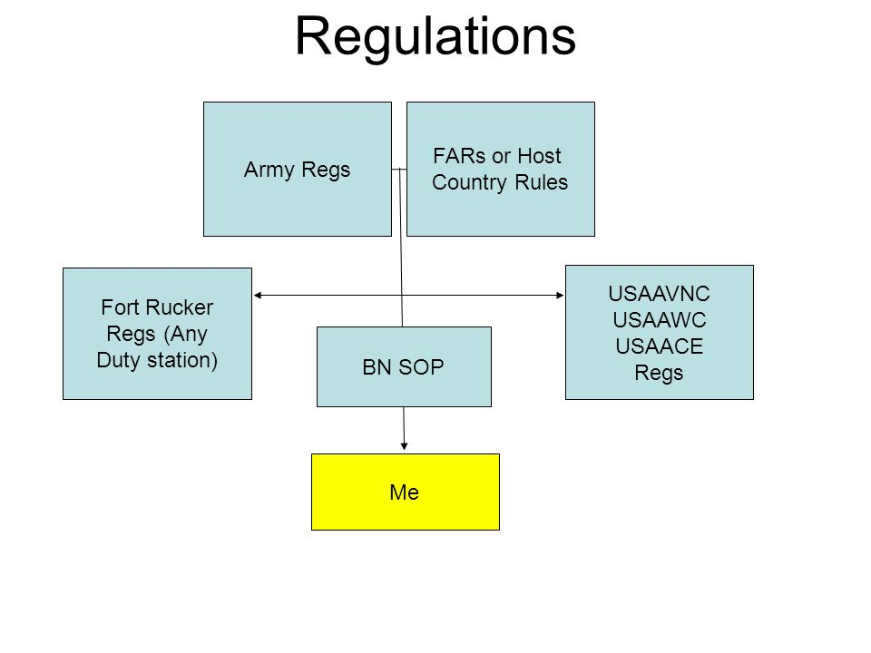 Regulations FARs or Host Army Regs Country Rules USAAVNC Fort Rucker