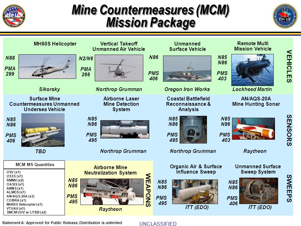 Mine Countermeasures (MCM) Mission Package