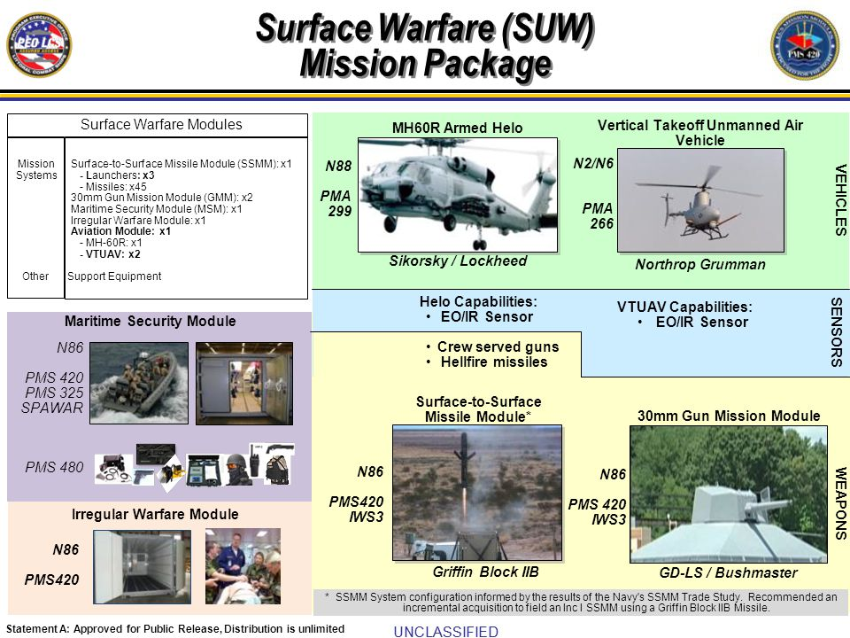 Surface Warfare (SUW) Mission Package