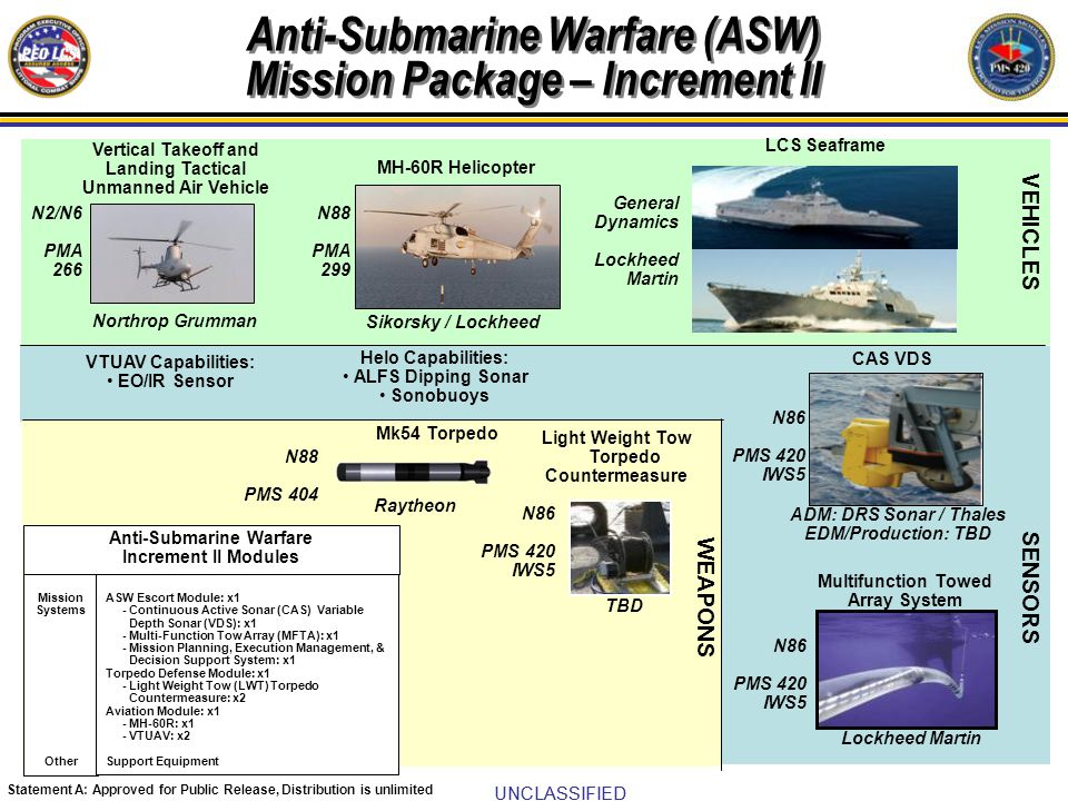 Anti-Submarine Warfare (ASW) Mission Package – Increment II