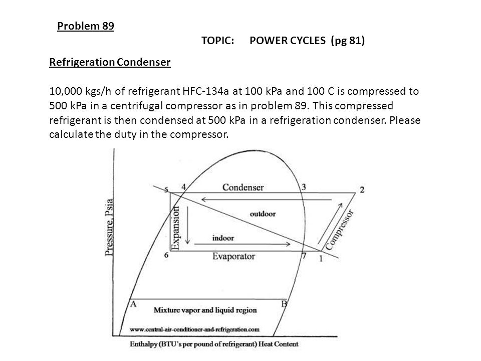 Problem 89 TOPIC: POWER CYCLES (pg 81) Refrigeration Condenser.