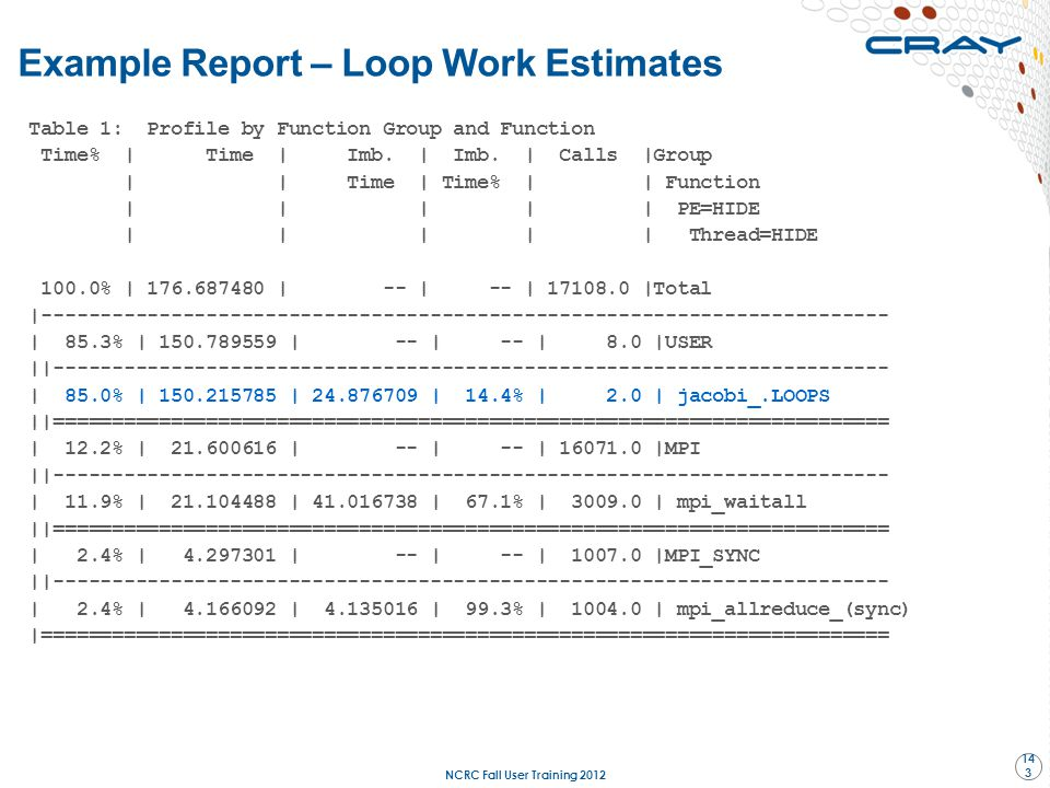 Example Report – Loop Work Estimates
