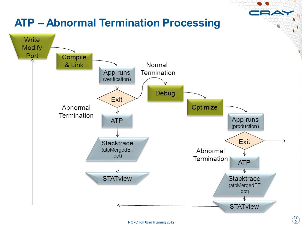 ATP – Abnormal Termination Processing