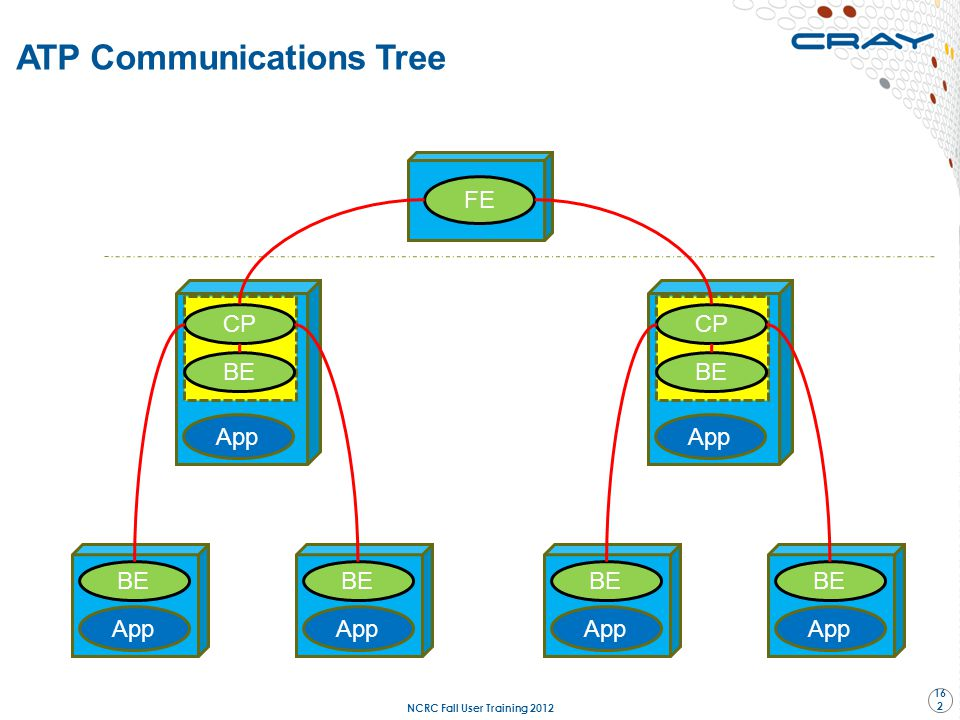 ATP Communications Tree