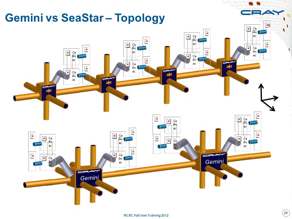 Gemini vs SeaStar – Topology