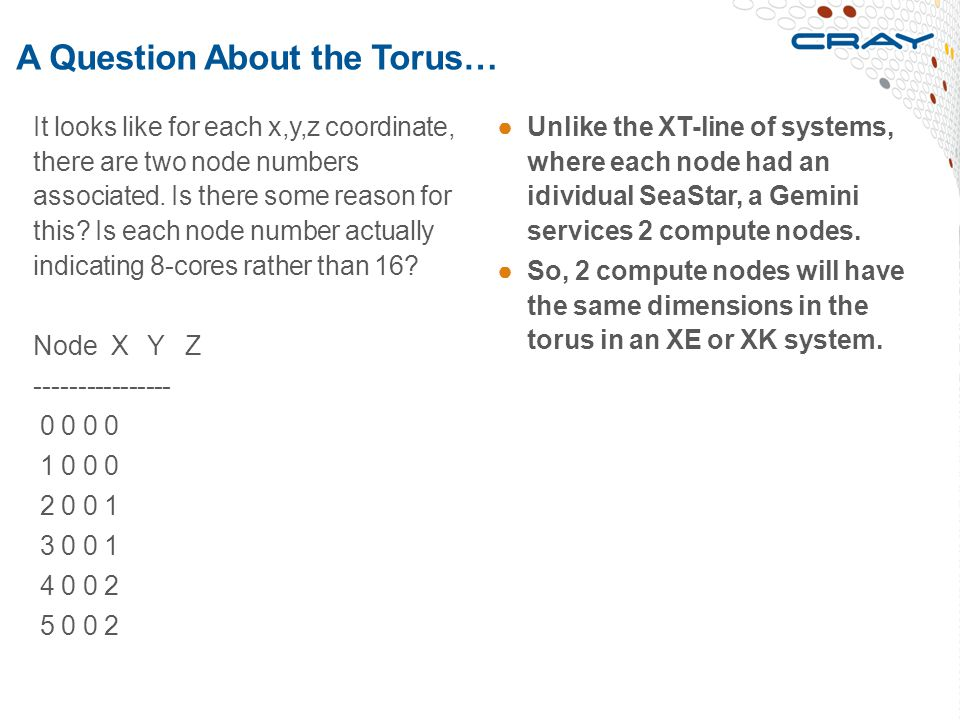 A Question About the Torus…