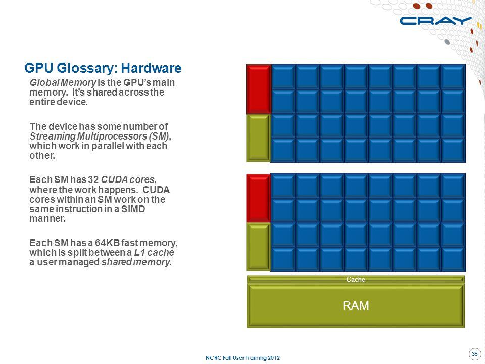 GPU Glossary: Hardware