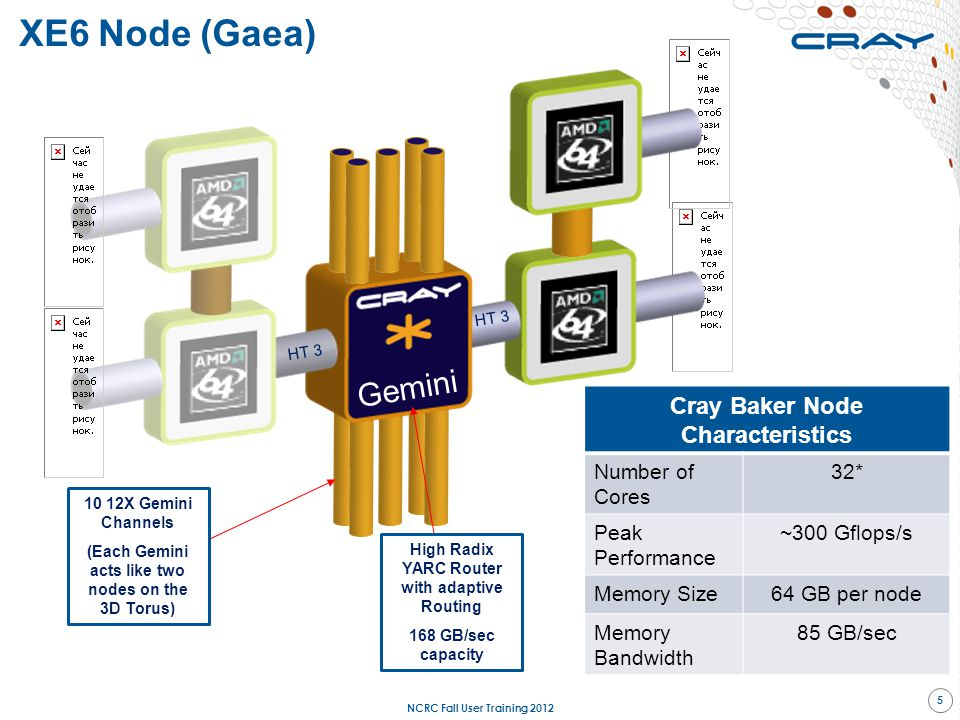 XE6 Node (Gaea) Gemini Cray Baker Node Characteristics Number of Cores