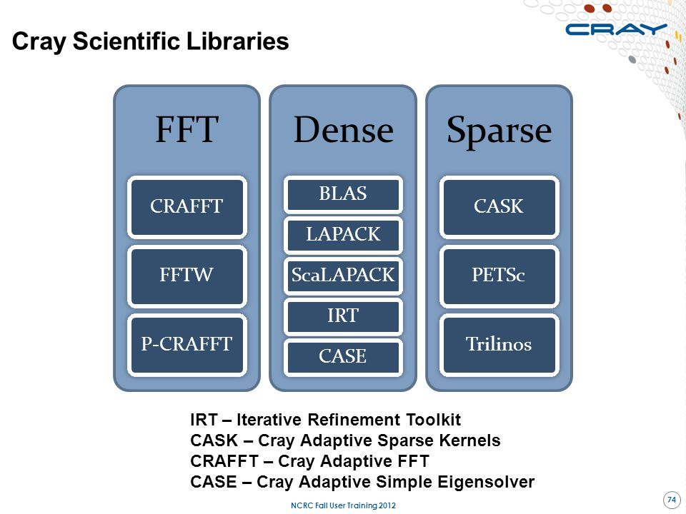 Cray Scientific Libraries