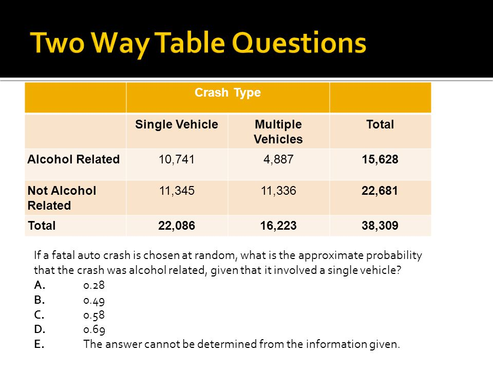 Two Way Table Questions