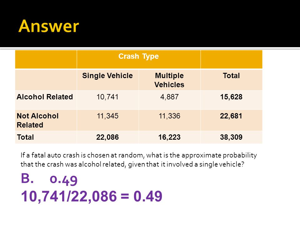 Answer 0.49 10,741/22,086 = 0.49 Crash Type Single Vehicle