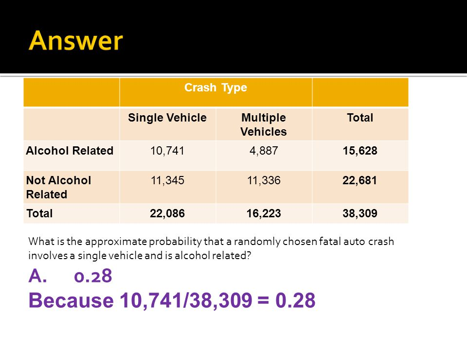 Answer 0.28 Because 10,741/38,309 = 0.28 Crash Type Single Vehicle