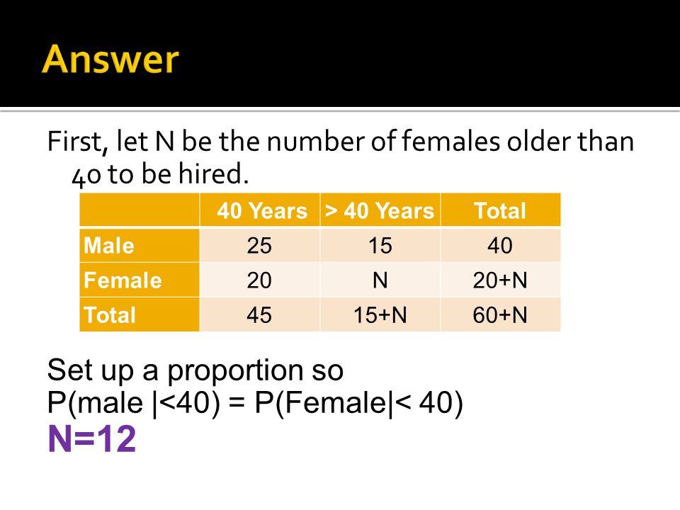Answer First, let N be the number of females older than 40 to be hired. Set up a proportion so. P(male |<40) = P(Female|< 40)