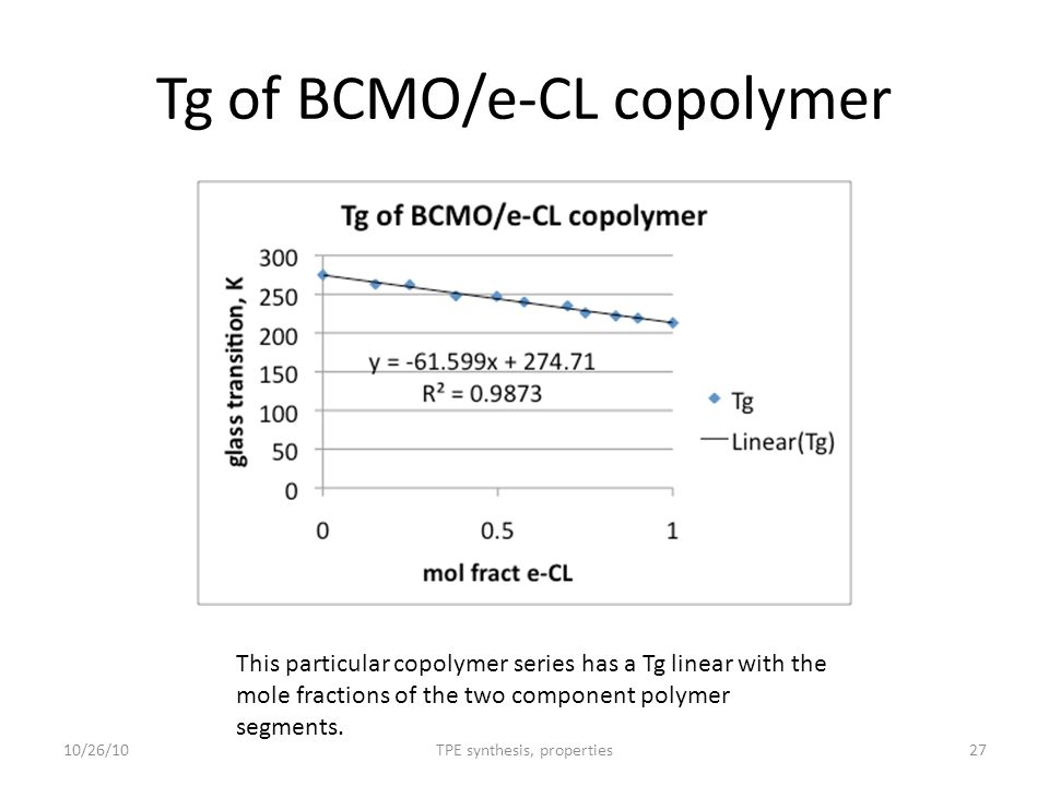 Tg of BCMO/e-CL copolymer