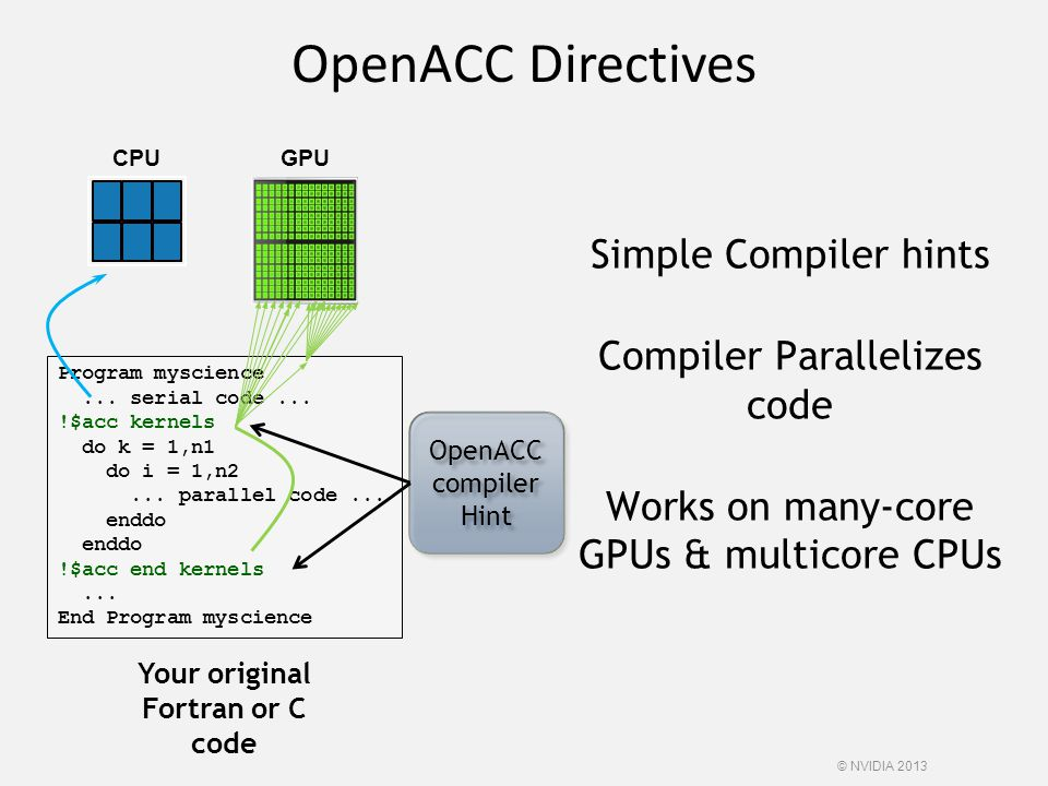 OpenACC Directives Simple Compiler hints Compiler Parallelizes code