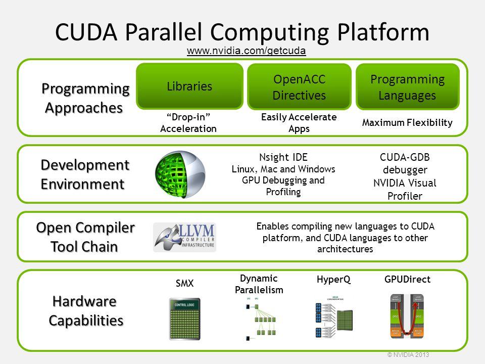 CUDA Parallel Computing Platform
