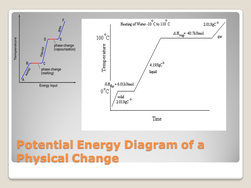 Potential Energy Diagram of a Physical Change