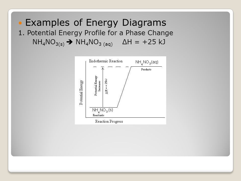 Examples of Energy Diagrams