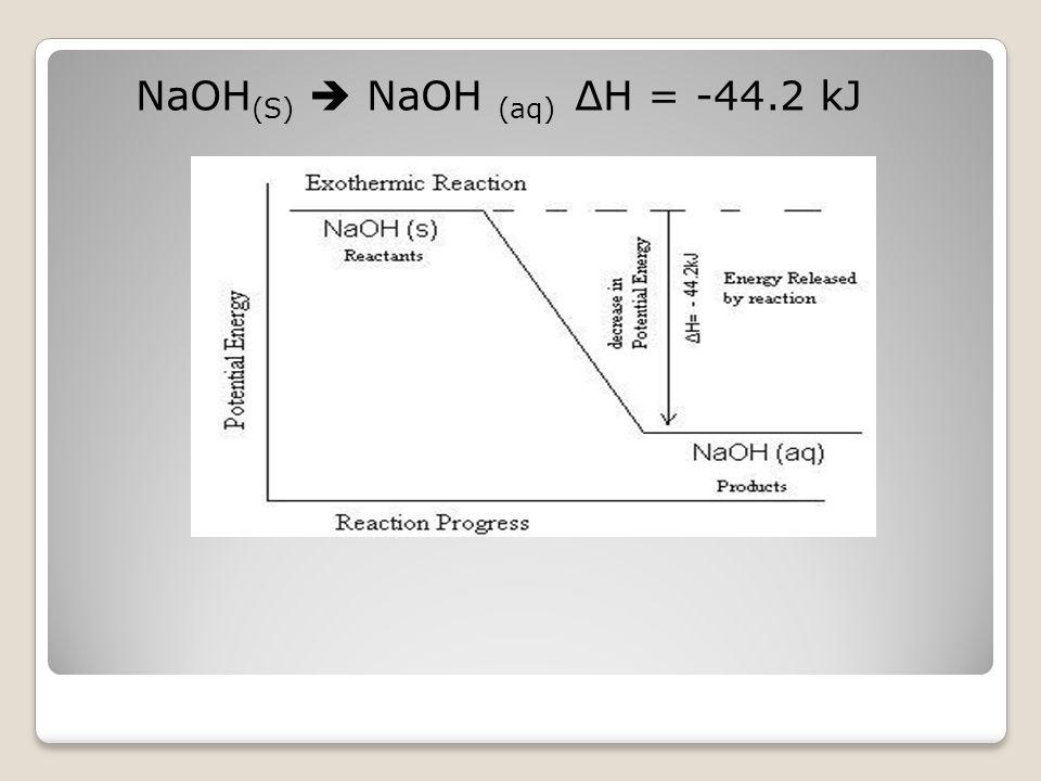 NaOH(S)  NaOH (aq) ΔH = -44.2 kJ