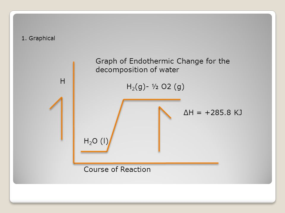 Graph of Endothermic Change for the decomposition of water