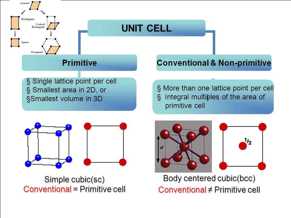 Conventional = Primitive cell Body centered cubic(bcc)