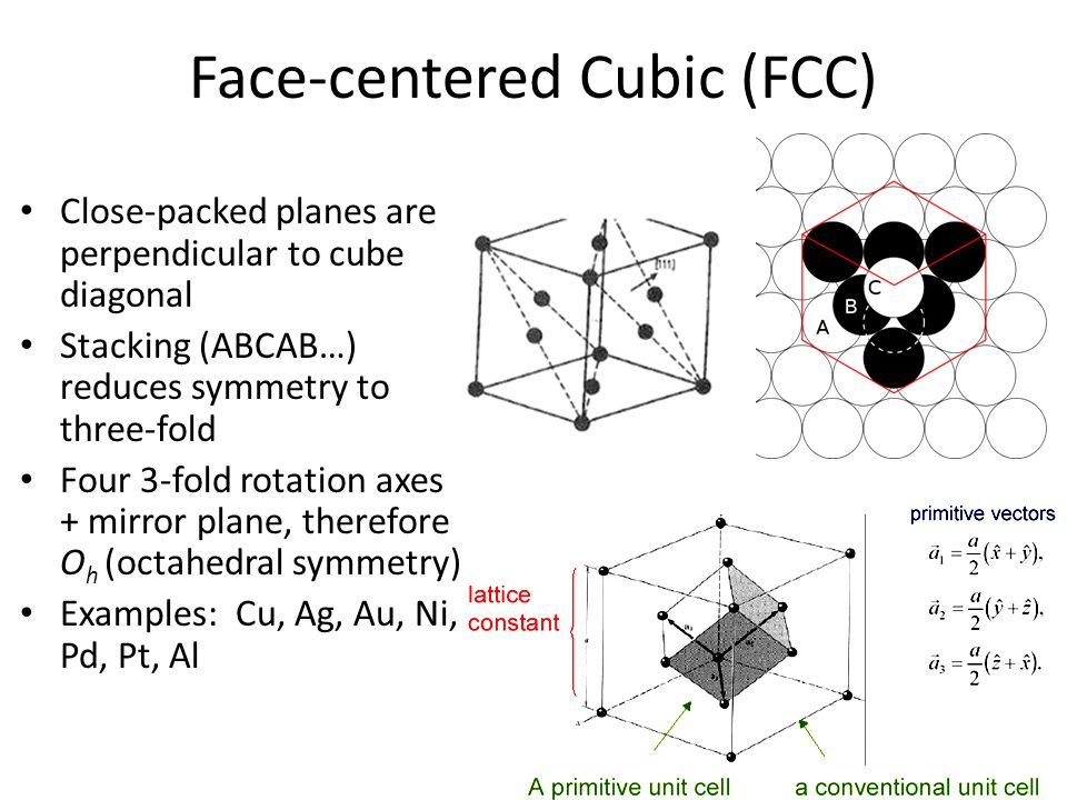 Face-centered Cubic (FCC)
