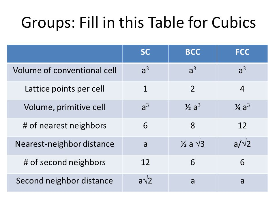 Groups: Fill in this Table for Cubics