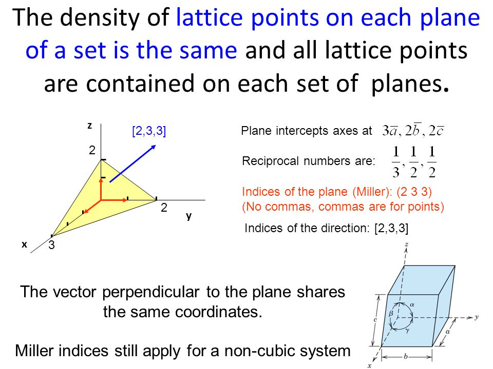 The density of lattice points on each plane of a set is the same and all lattice points are contained on each set of planes.