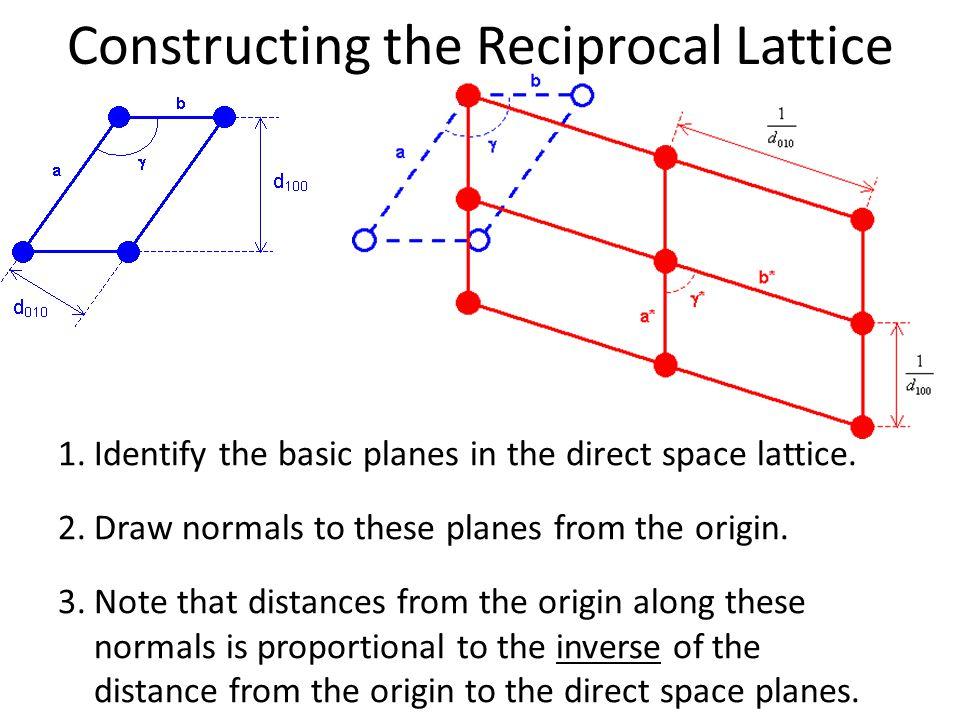 Constructing the Reciprocal Lattice