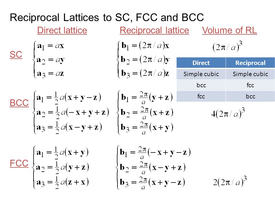 Reciprocal Lattices to SC, FCC and BCC