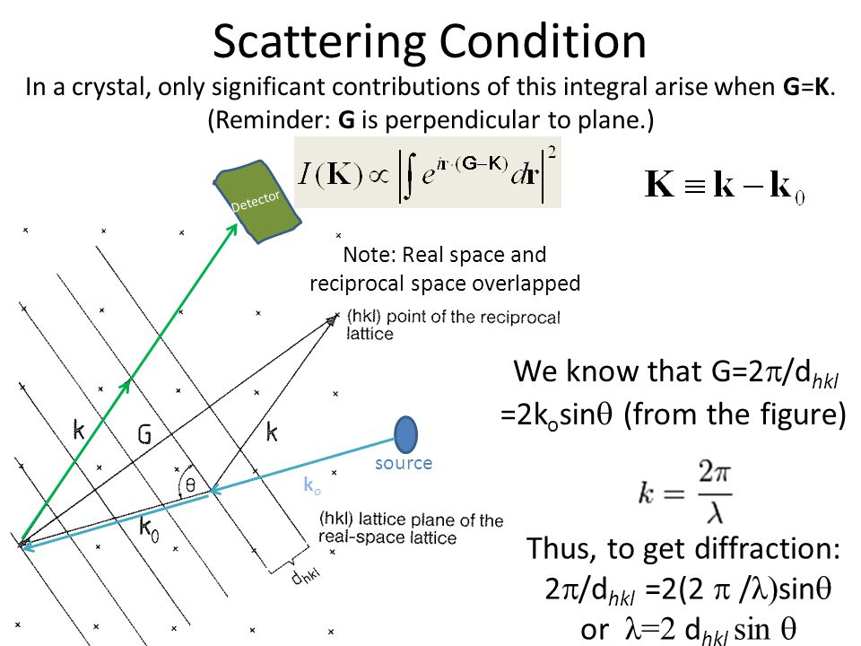 Scattering Condition We know that G=2/dhkl =2kosin (from the figure)