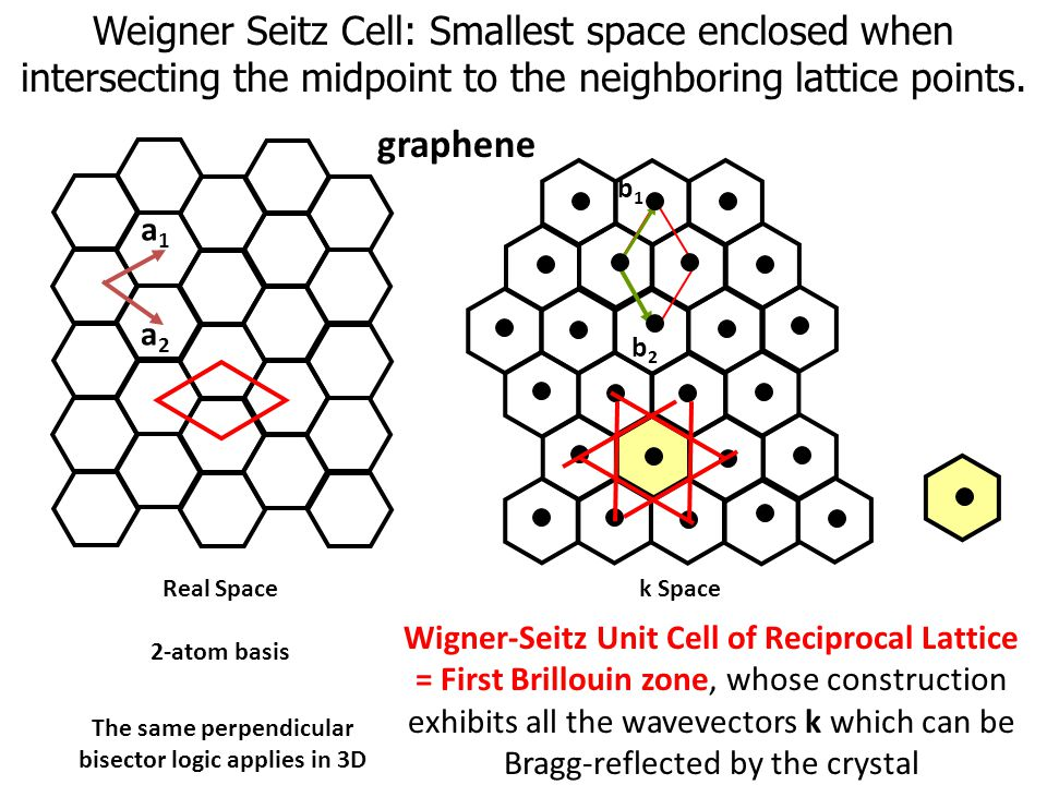 Weigner Seitz Cell: Smallest space enclosed when intersecting the midpoint to the neighboring lattice points.