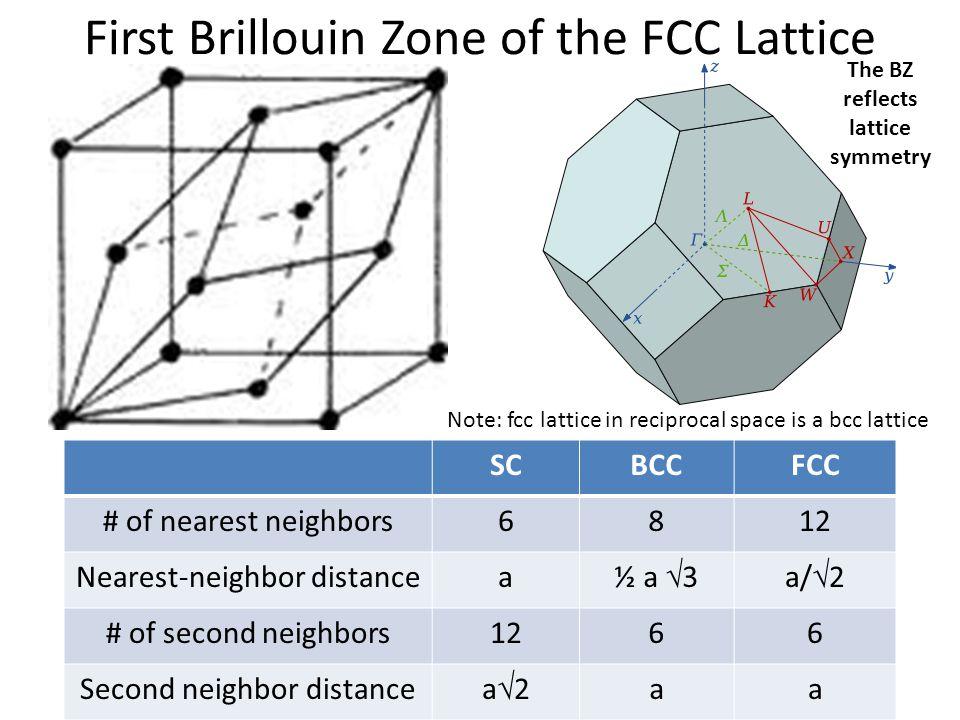 First Brillouin Zone of the FCC Lattice