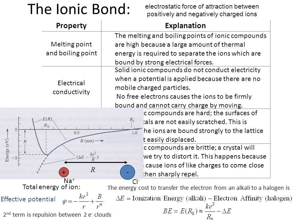 The Ionic Bond: Explanation Property