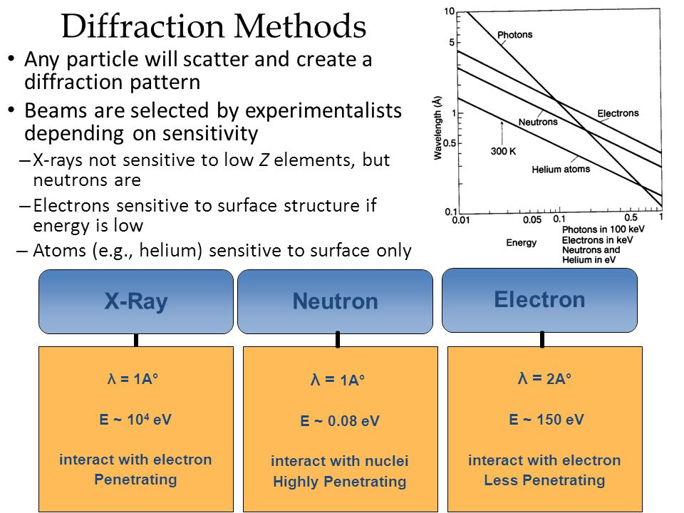 Diffraction Methods Any particle will scatter and create a diffraction pattern. Beams are selected by experimentalists depending on sensitivity.