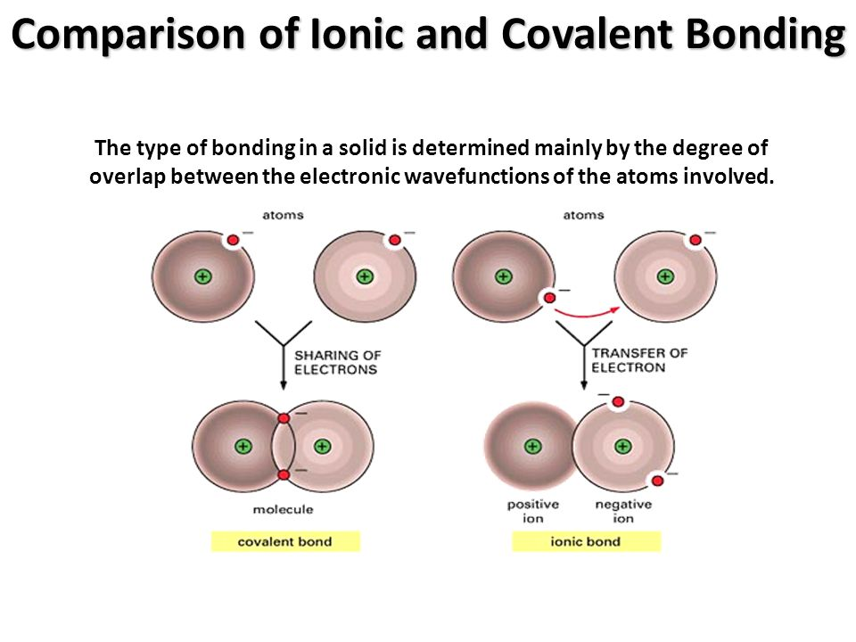 Comparison of Ionic and Covalent Bonding