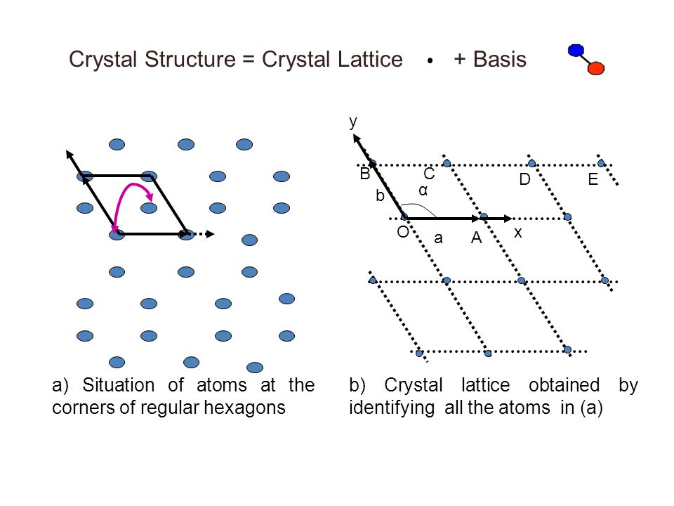 Crystal Structure = Crystal Lattice + Basis
